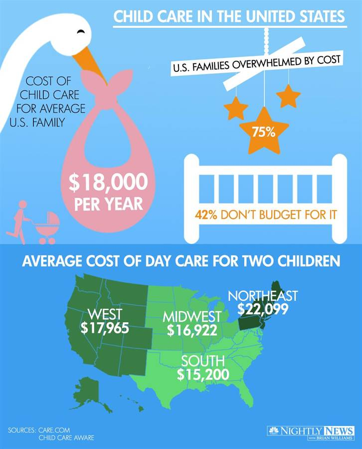 140620-infographic-childcare_47d018a4989cbcc58563a57696430ca9_nbcnews-ux-760-900